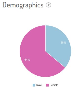 #sanremo_demographics