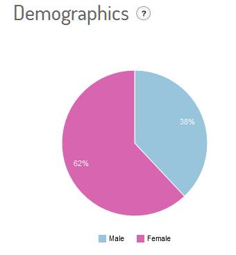 #sanremo2013_demografico1402