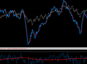 SP500: Put/Call Ratio