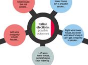 elezioni italiane viste dall'estero