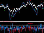 Sp500: Put/Call Ratio buone occasioni
