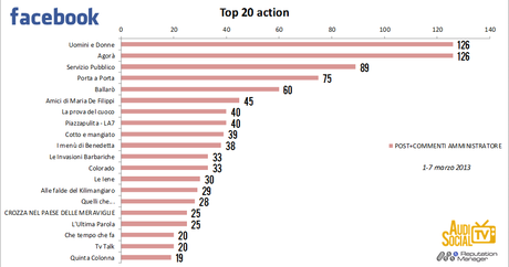 AudiSocialTv-Facebook-Action-1-7marzo-2013-Reputation-Manager.jpg