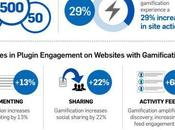 Gamification Engagement