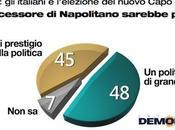 Sondaggio DEMOPOLIS: l'elezione nuovo Capo dello Stato nell'opinione degli italiani