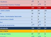 Elezione Presidente della Repubblica: Numeri
