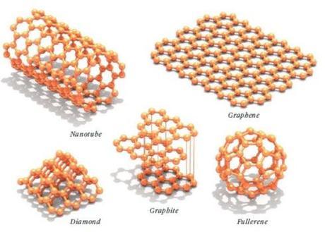 Diversi materiali ottenuti dal carbonio