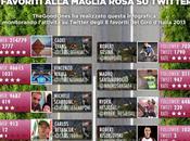 Giro2013. Favoriti alla Maglia Rosa Twitter