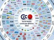Social Media Cina Infografica commento