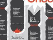 errori evitare Social Media, come gestire crisi [infografica]