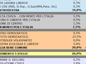 Sondaggio SCENARIPOLITICI: MOLISE 34,0% (+5,0%), 29,0%, 26,0%
