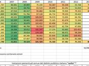 Debito pubblico Marzo 2013