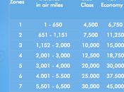 Come prenotare voli gratis Avios meno miglia risparmiare supplemento carburante!