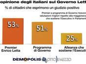 Governo Letta nell'opinione degli italiani: indagine dell'Istituto Demopolis