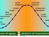 Pianificazione Finanziaria lungo Termine