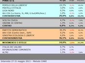 Sondaggio SCENARIPOLITICI: UMBRIA, 36,5% (+7,5%), 29,0%, 24,0%