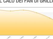 forte calo Politica Social Media Beppe Grillo perde