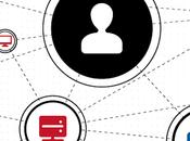data, immagini user experience: vantaggi