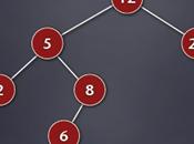 Alberi binari ricerca
