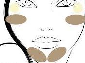 correzioni viso tramite contouring