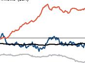 """nuovo """"tormentone"""" fine estate: Rotation sulle Borse Europee"""