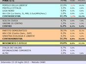 Sondaggio SCENARIPOLITICI: UMBRIA, 37,3% (+10,0%), 27,3%, 24,0%