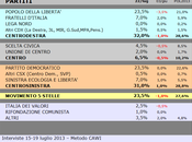Sondaggio SCENARIPOLITICI: MOLISE, 32,0% (+1,0%), 31,0%, 23,5%