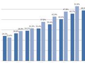 Paesi&Sviluppo; Popolazione frequentemente internet