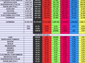 Elezioni Federali Tedesche 2013: VINCE MERKEL. Tutti dati mappe. Liberali anti-euro fuori d'un soffio. Probabile coalizione CDU/CSU
