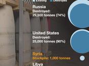 Armi chimiche Italia mondo