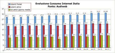 Quanti sono gli Italiani su Internet?