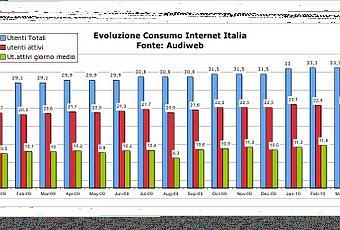 Quanti sono gli italiani su internet paperblog for Quanti sono i deputati italiani