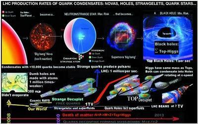 CERN: Verità dei buchi neri, big-bang, supernove e l'LHC