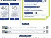 USA:Scelta ristorante sempre influenzata dalle app...Infografica