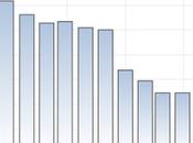 L'inesistente ripresa spagnola