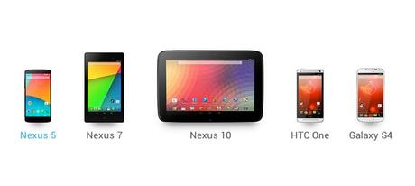 Android 4.4 KK su N5 N4 N7 N10 S4GE HTCONEGE Android 4.4 ufficiale: Tutte le novità