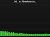 Halo numero degli utenti online netto declino Notizia Xbox