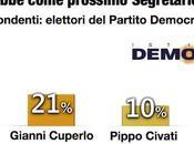 Sondaggio DEMOPOLIS novembre 2013): Primarie RENZI 66%, CUPERLO 21%, CIVATI 10%, PITTELLA