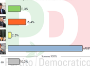 Sondaggio QUORUM novembre 2013): Primarie RENZI 69,8%, CUPERLO 16,4%, CIVATI 11,3%