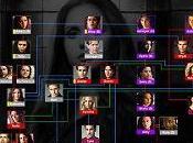 """""""The Vampire Diaries"""": mappa delle relazioni"""