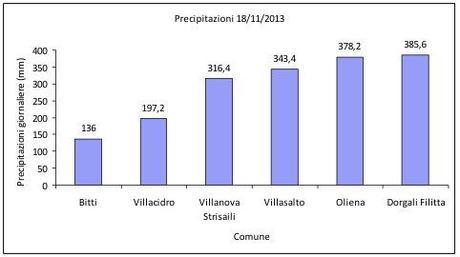 Fig.2: Precipitazioni del 18 novembre