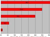 Sondaggi sulle primarie dopo 19.000 voti, allarga vantaggio Cuperlo Intenzioni voto