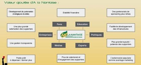 Il progetto 'A la nantaise, l'association des amoureux du FC Nantes'(VIDEO)