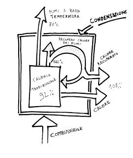 La manutenzione delle caldaie a gas metano o gpl va for Caldaie a gas metano usate