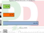 Sondaggio QUORUM dicembre 2013): Primarie RENZI 66,6% (-3,2%), CUPERLO 20,7% (+4,3%), CIVATI 12,7% (+1,4%)
