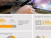 Adobe digital publishing infografica diffusione coinvolgimento