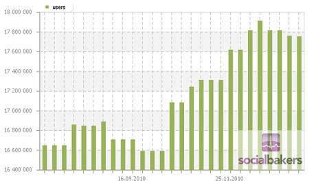 Facebook raggiunge i 600 milioni di utenti