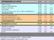 Sondaggio SCENARIPOLITICI dicembre 2013): UMBRIA, 39,0% (+10,8%), 28,2%, 24,5% 35%, M5S, Scelta Civica Forza Italia calo
