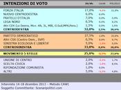 Sondaggio SCENARIPOLITICI dicembre 2013): MOLISE, 33,0% (+1,0%), 32,0%, 25,0% primo partito crescita, esordisce calo Forza Italia (17%), Scelta Civica