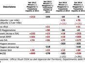 2013: meno tasse famiglie piccole imprese