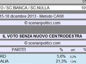 Sondaggio SCENARIPOLITICI dicembre 2013): Secondi Voti, NUOVO CENTRODESTRA (CDX 59%, 12%,